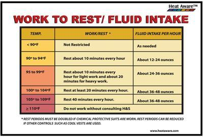 Hafic Heat Aware Fluid Intake Chart